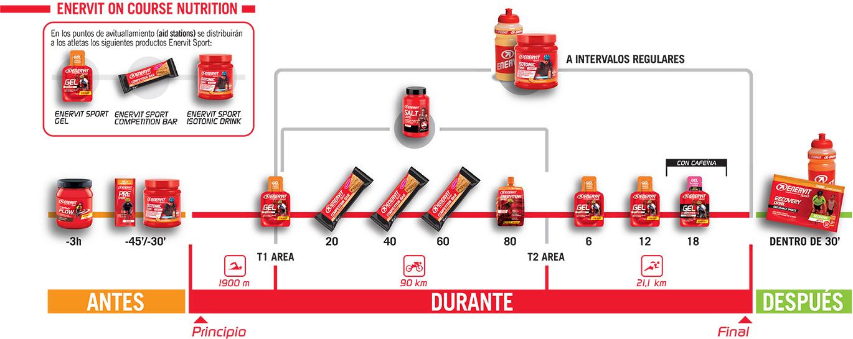 Estrategia de nutrición Enervit para Ironman 70.3